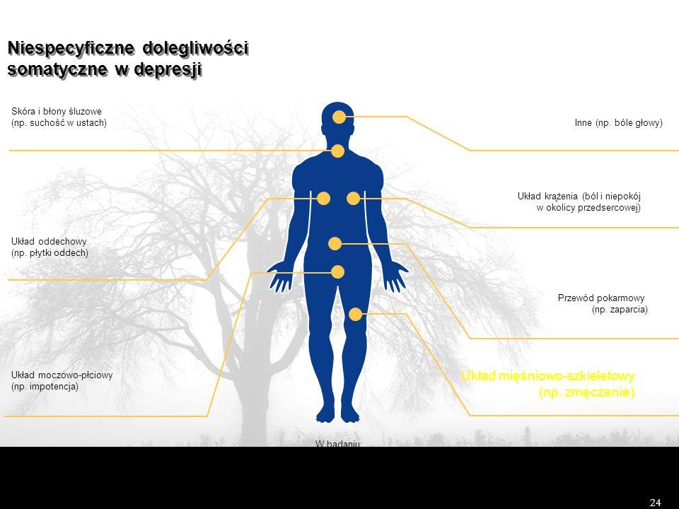 24 Niespecyficzne dolegliwości somatyczne w depresji Niespecyficzne dolegliwości somatyczne w depresji Układ krążenia (ból i niepokój w okolicy przedsercowej) Układ oddechowy (np.