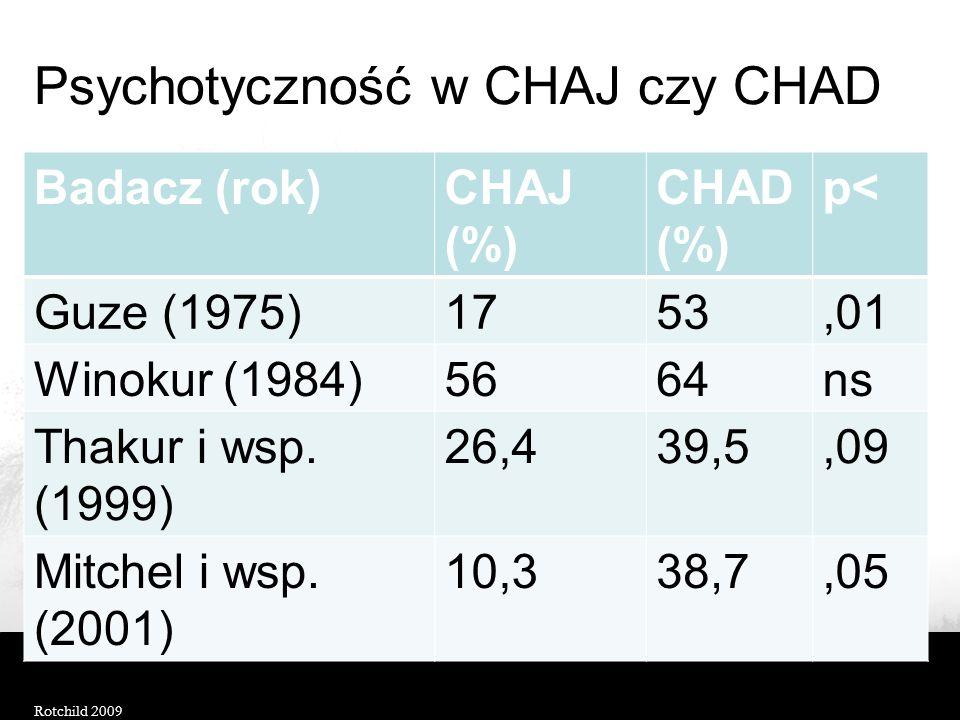 Psychotyczność w CHAJ czy CHAD Badacz (rok)CHAJ (%) CHAD (%) p< Guze (1975)1753,01 Winokur (1984)5664ns Thakur i wsp.