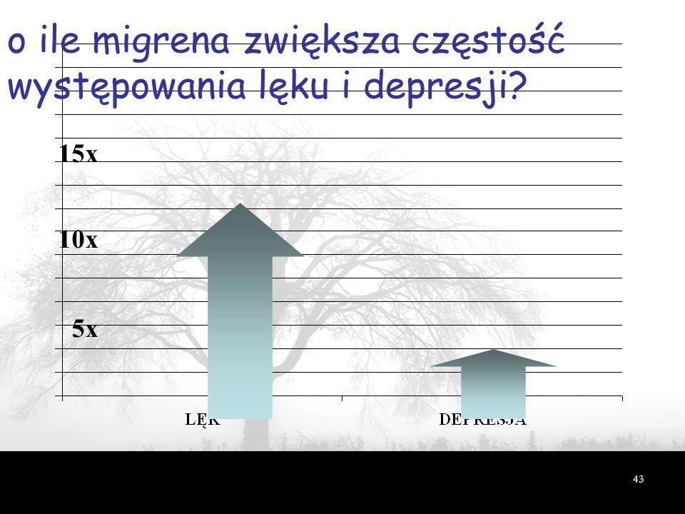 43 o ile migrena zwiększa częstość występowania lęku i depresji? Breslau i Davis, Cephalalgia, 1992 15x 10x 5x