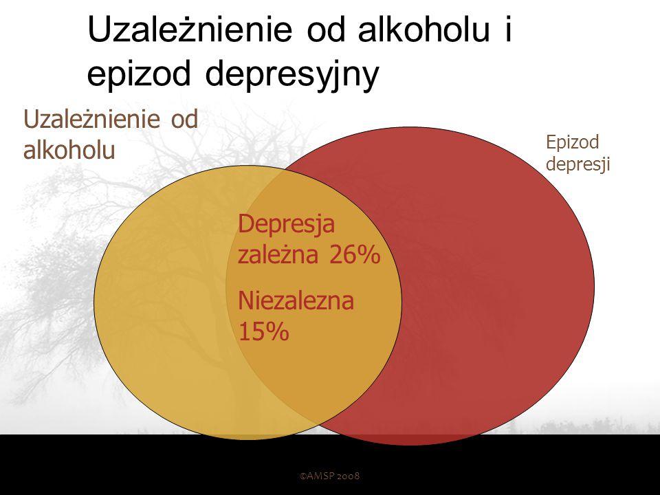 Uzależnienie od alkoholu i epizod depresyjny ©AMSP 2008 56 Epizod depresji Uzależnienie od alkoholu Depresja zależna 26% Niezalezna 15%