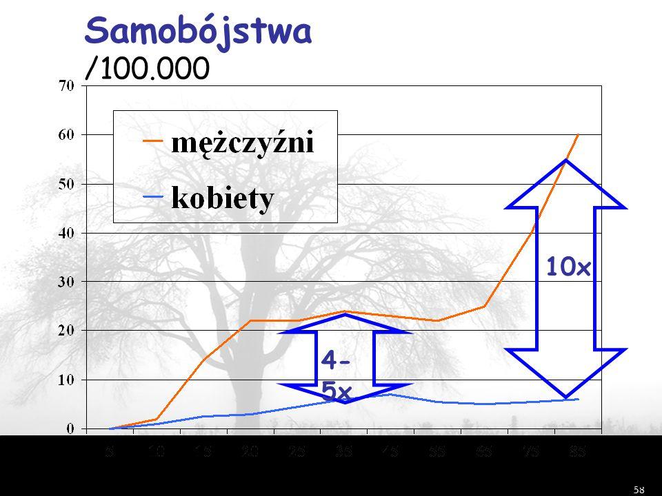 58 Samobójstwa /100.000 Shaffer i in.2002 wiek (lata) 4- 5x 10x
