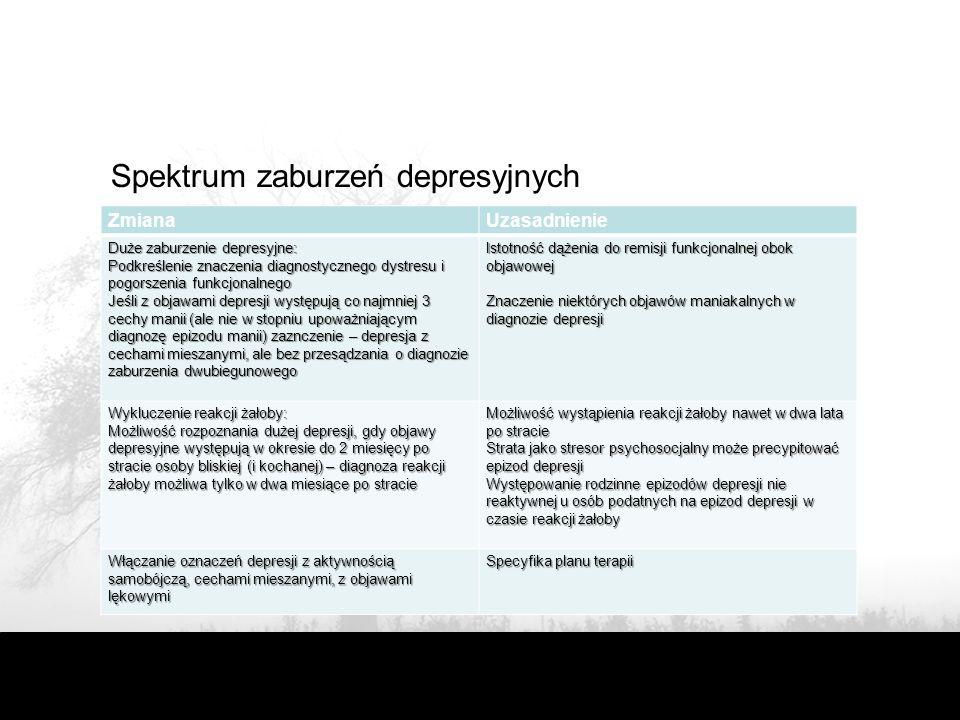 Spektrum zaburzeń depresyjnych ZmianaUzasadnienie Duże zaburzenie depresyjne: Podkreślenie znaczenia diagnostycznego dystresu i pogorszenia funkcjonalnego Jeśli z objawami depresji występują co najmniej 3 cechy manii (ale nie w stopniu upoważniającym diagnozę epizodu manii) zaznczenie – depresja z cechami mieszanymi, ale bez przesądzania o diagnozie zaburzenia dwubiegunowego Istotność dążenia do remisji funkcjonalnej obok objawowej Znaczenie niektórych objawów maniakalnych w diagnozie depresji Wykluczenie reakcji żałoby: Możliwość rozpoznania dużej depresji, gdy objawy depresyjne występują w okresie do 2 miesięcy po stracie osoby bliskiej (i kochanej) – diagnoza reakcji żałoby możliwa tylko w dwa miesiące po stracie Możliwość wystąpienia reakcji żałoby nawet w dwa lata po stracie Strata jako stresor psychosocjalny może precypitować epizod depresji Występowanie rodzinne epizodów depresji nie reaktywnej u osób podatnych na epizod depresji w czasie reakcji żałoby Włączanie oznaczeń depresji z aktywnością samobójczą, cechami mieszanymi, z objawami lękowymi Specyfika planu terapii