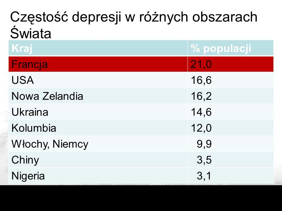 Częstość depresji w różnych obszarach Świata Kraj% populacji Francja21,0 USA16,6 Nowa Zelandia16,2 Ukraina14,6 Kolumbia12,0 Włochy, Niemcy 9,9 Chiny 3,5 Nigeria 3,1
