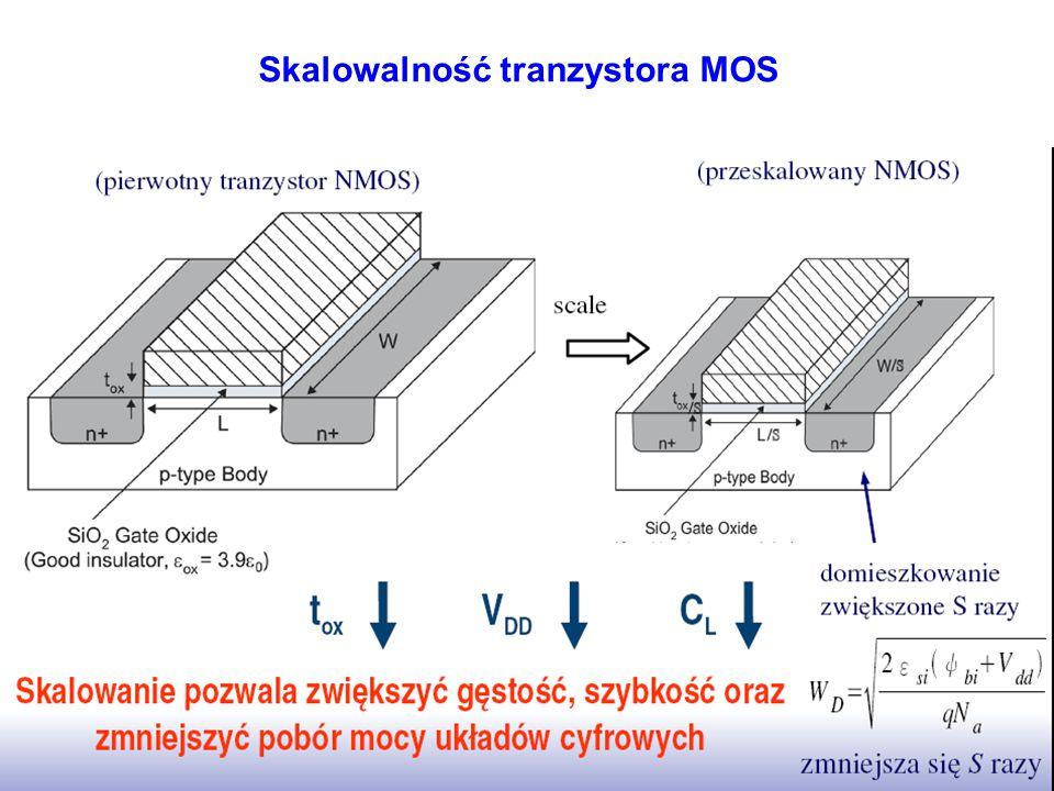 Skalowalność tranzystora MOS