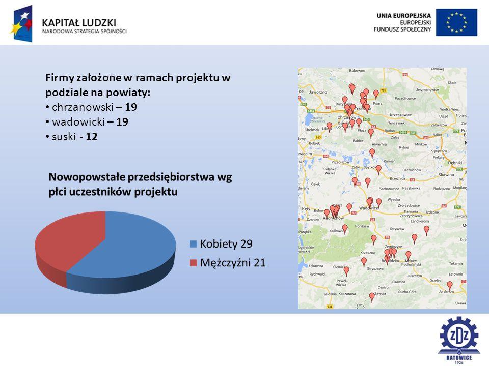 Firmy założone w ramach projektu w podziale na powiaty: chrzanowski – 19 wadowicki – 19 suski - 12