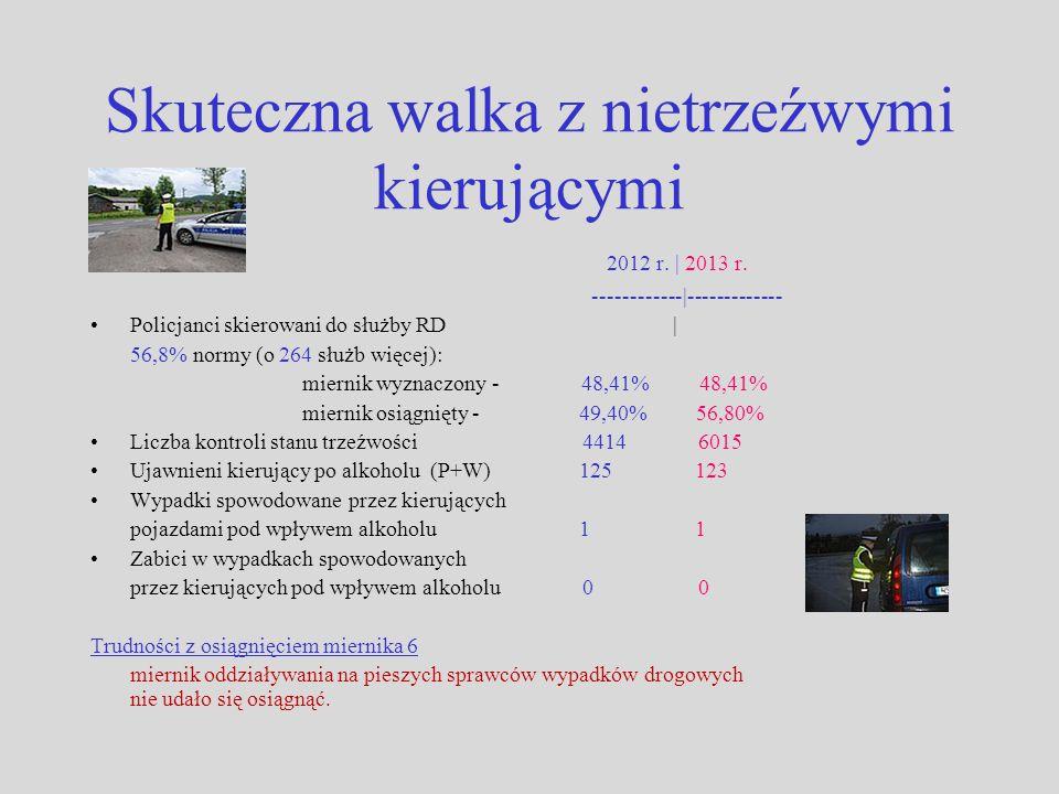 Skuteczna walka z nietrzeźwymi kierującymi 2012 r. | 2013 r. ------------|------------- Policjanci skierowani do służby RD | 56,8% normy (o 264 służb