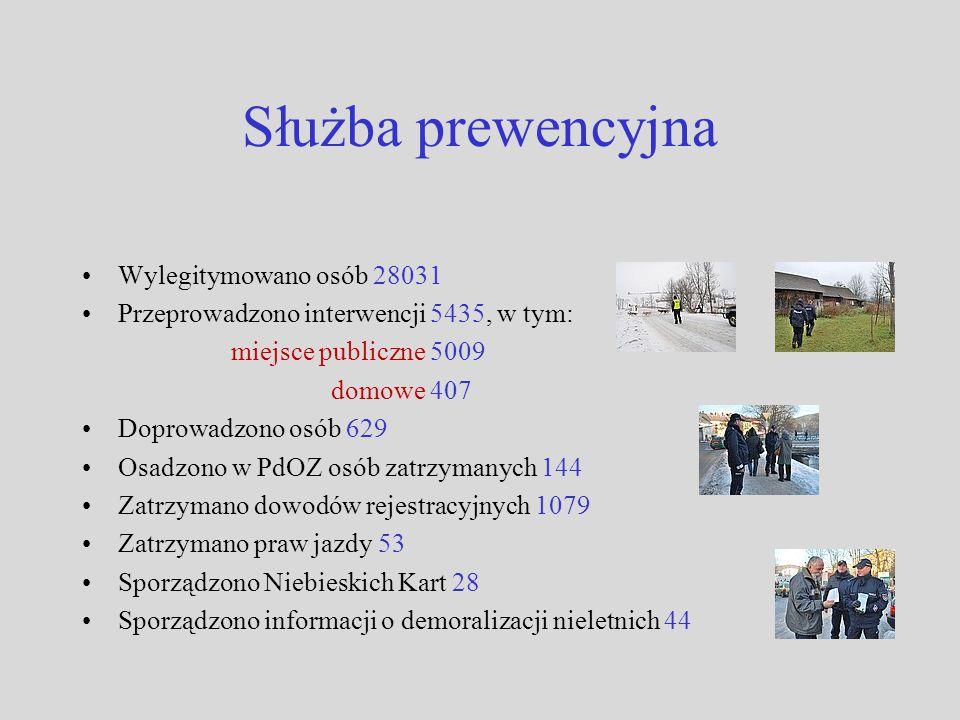 Służba prewencyjna Wylegitymowano osób 28031 Przeprowadzono interwencji 5435, w tym: miejsce publiczne 5009 domowe 407 Doprowadzono osób 629 Osadzono