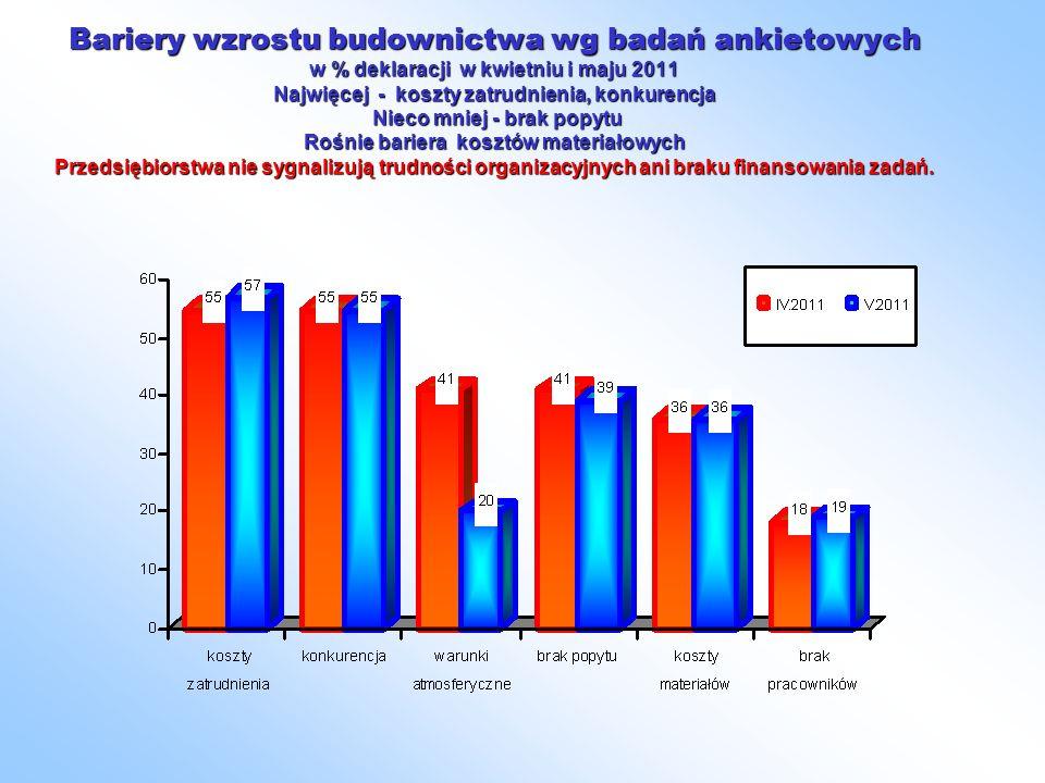 Bariery wzrostu budownictwa wg badań ankietowych w % deklaracji w kwietniu i maju 2011 Najwięcej - koszty zatrudnienia, konkurencja Nieco mniej - brak popytu Rośnie bariera kosztów materiałowych Przedsiębiorstwa nie sygnalizują trudności organizacyjnych ani braku finansowania zadań.