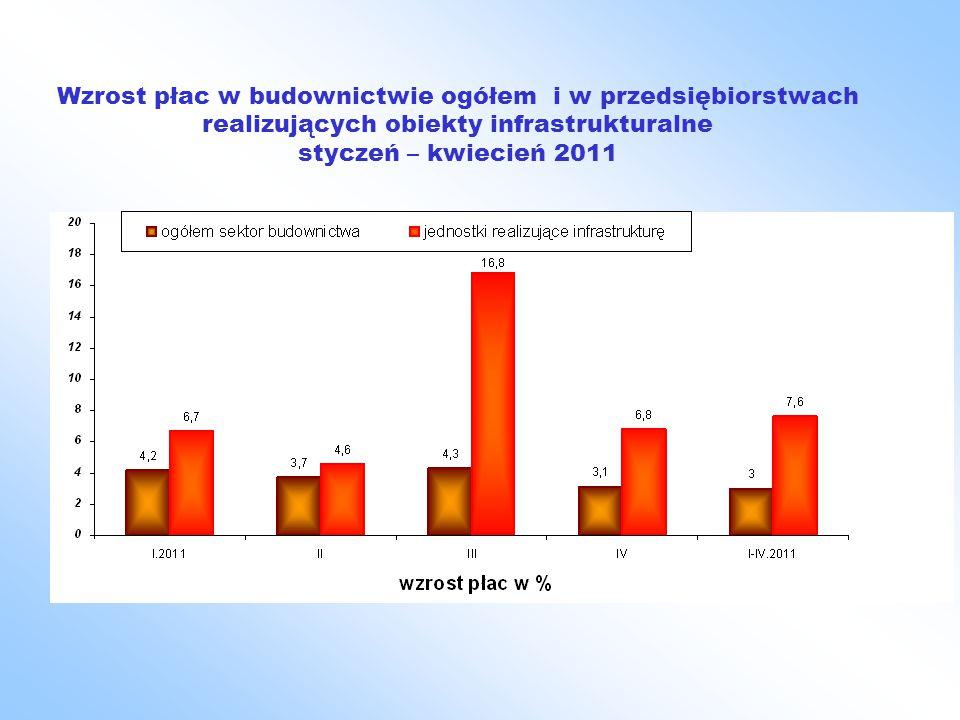 Wzrost płac w budownictwie ogółem i w przedsiębiorstwach realizujących obiekty infrastrukturalne styczeń – kwiecień 2011