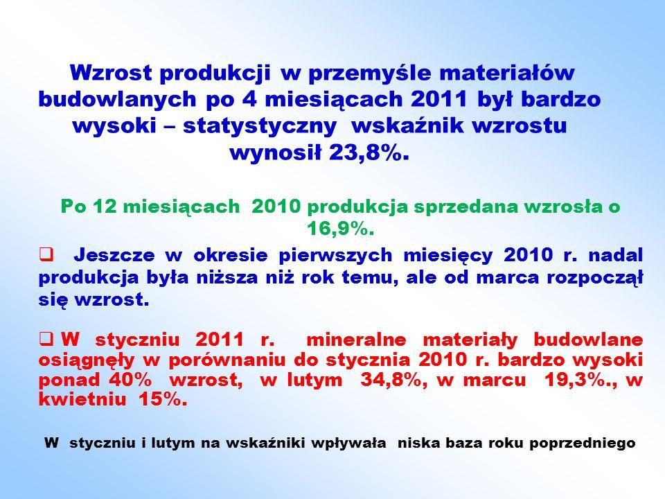 Wzrost produkcji w przemyśle materiałów budowlanych po 4 miesiącach 2011 był bardzo wysoki – statystyczny wskaźnik wzrostu wynosił 23,8%.