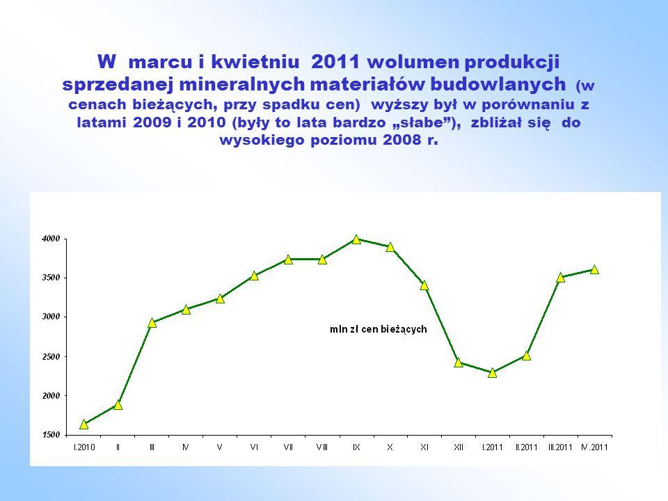 """W marcu i kwietniu 2011 wolumen produkcji sprzedanej mineralnych materiałów budowlanych (w cenach bieżących, przy spadku cen) wyższy był w porównaniu z latami 2009 i 2010 (były to lata bardzo """"słabe ), zbliżał się do wysokiego poziomu 2008 r."""
