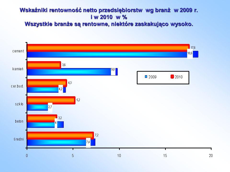 Wskaźniki rentowność netto przedsiębiorstw wg branż w 2009 r.