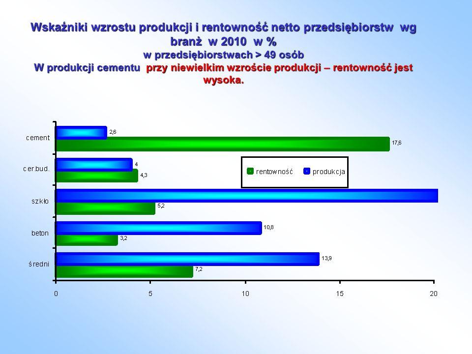 Wskaźniki wzrostu produkcji i rentowność netto przedsiębiorstw wg branż w 2010 w % w przedsiębiorstwach > 49 osób W produkcji cementu przy niewielkim wzroście produkcji – rentowność jest wysoka.