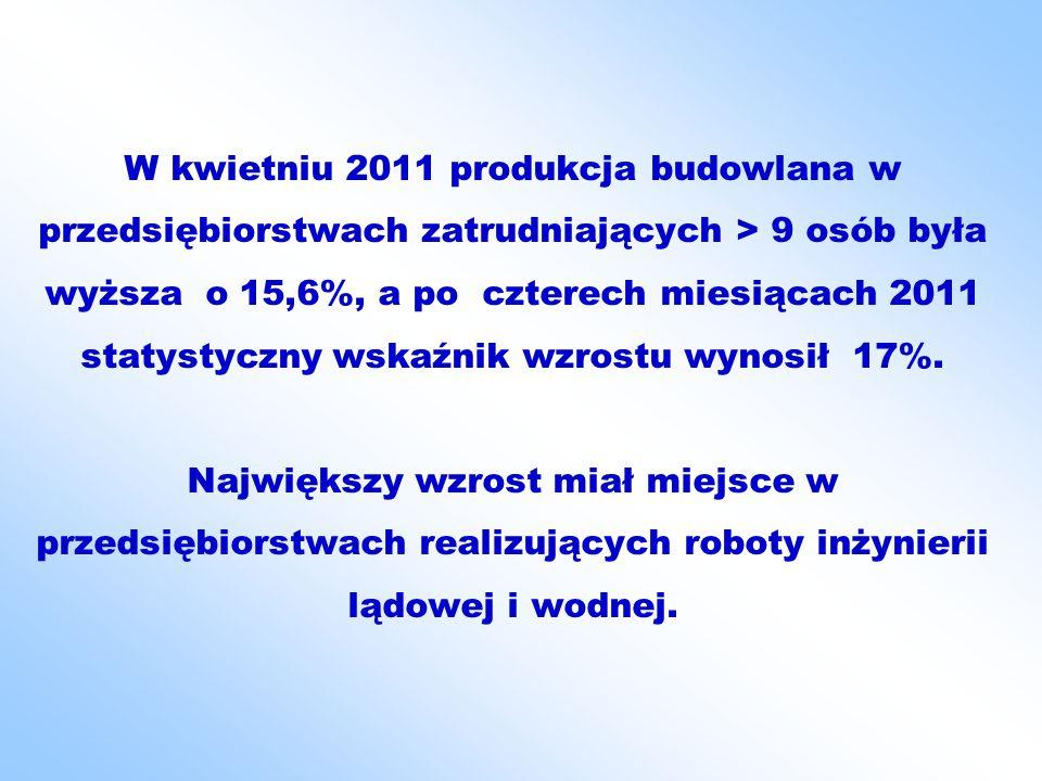 W kwietniu 2011 produkcja budowlana w przedsiębiorstwach zatrudniających > 9 osób była wyższa o 15,6%, a po czterech miesiącach 2011 statystyczny wskaźnik wzrostu wynosił 17%.