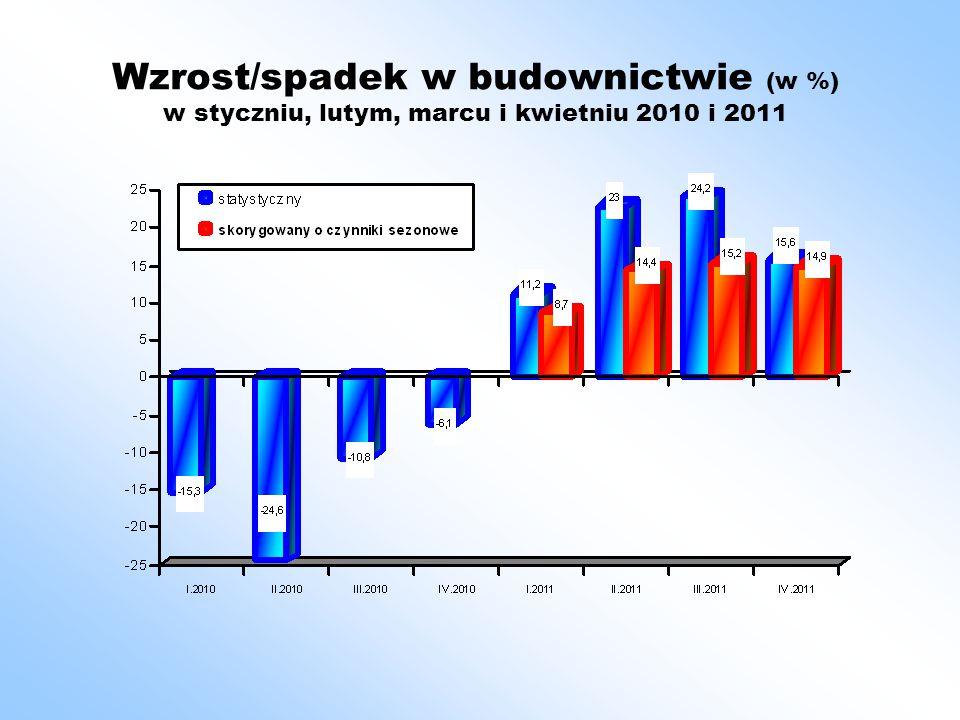 """Podsumowanie W tym roku warunki atmosferyczne były dobre i wzrost w okresie 4 miesięcy 2011 jest wysoki, nawet uwzględniając """"korzyści z porównania do niskiej bazy roku poprzedniego."""