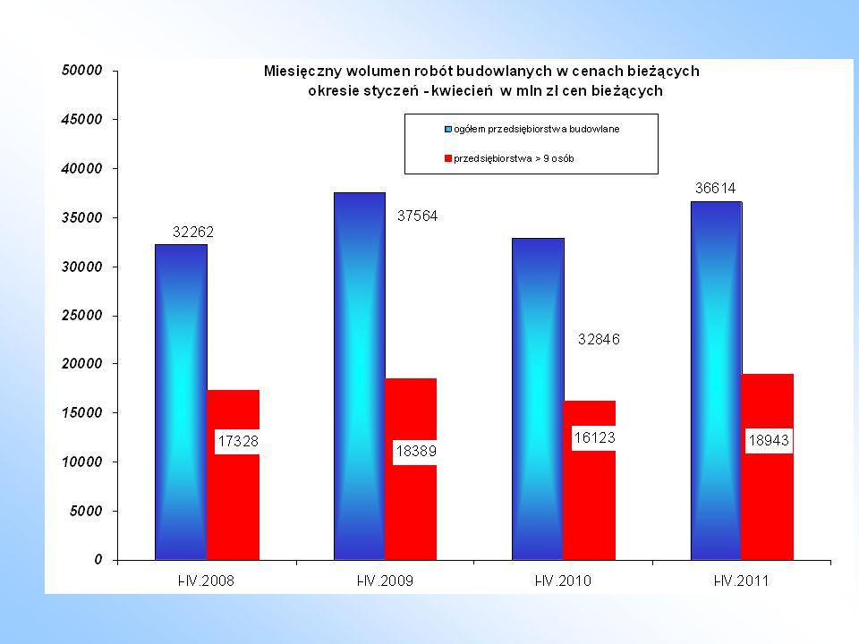 Wzrost ilości produkcji w % wybranych grup materiałów budowlanych w 1-4. 2011 do 2010