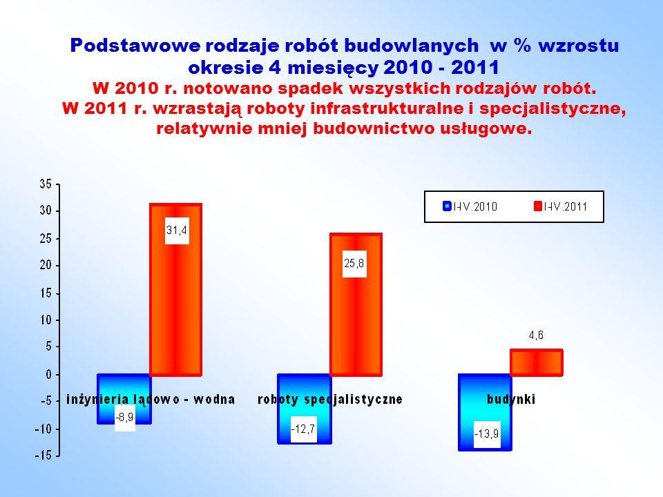 Podstawowe rodzaje robót budowlanych w mln zł cen bieżących w okresie 4 miesięcy 2009, 2010 i 2011