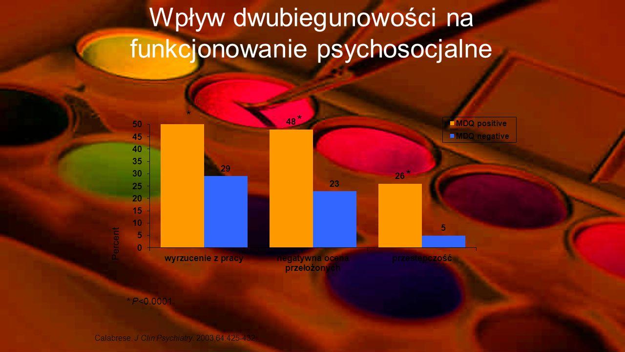 %*%* CHAD— 3.4% populacji USA ma pozytywny wynik MDQ Ogólny wynik Grupy wiekoweDochód pc Hirschfeld i wsp.. J Clin Psychiatry. 2003; 64:53-59.