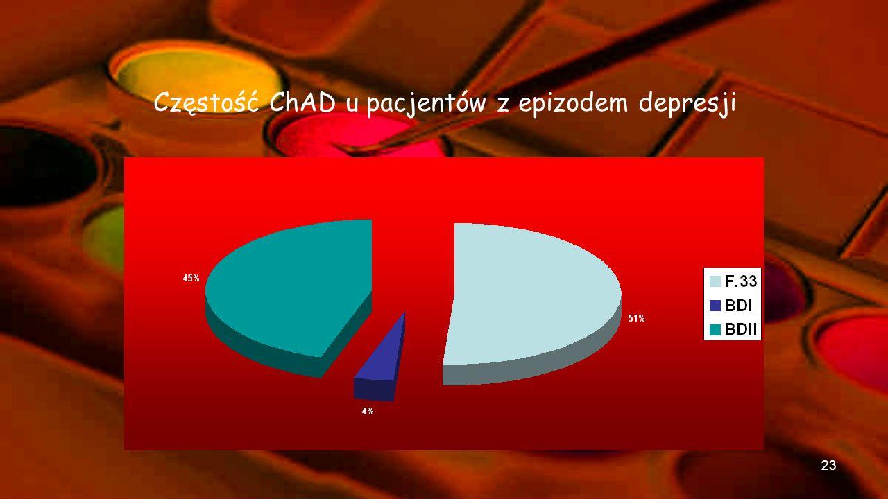 DSM-IV i ICD-10Podział wg H.Akiskala Zaburzenie dwubiegunowe typu I Zaburzenie dwubiegunowe typu II Cyklotymia Zaburzenia inaczej nie określone Typ I