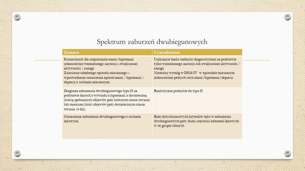 """27 Mania Hypomania Eutymia """"mała"""" depresja """"duża"""" depresja Faza terapii ostrego epizodu Faza leczenia profilaktycznego Fazy terapii zaburzenia afektyw"""