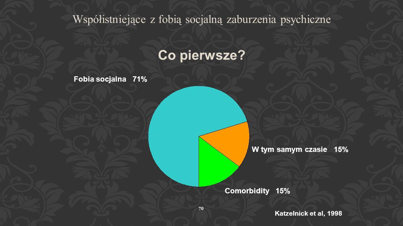 69 Współistniejące z fobią socjalną zaburzenia psychiczne Zaburzenie (%) Depresja35.8 PD 5.9 ZUA 11.3 Uzależnienie inne3.4 Jakiekolwiek 44.0