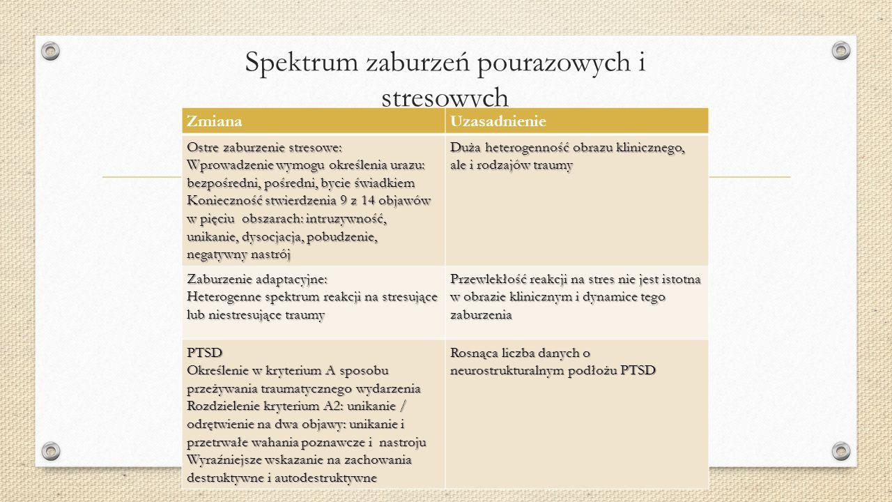 Spektrum zaburzeń obsesyjno- kompulsyjnych ZmianaUzasadnienie Zaburzenie dysmorficzne (BDD; dysmorfofobia) : Wyodrębnienie postaci bez wglądu / urojen
