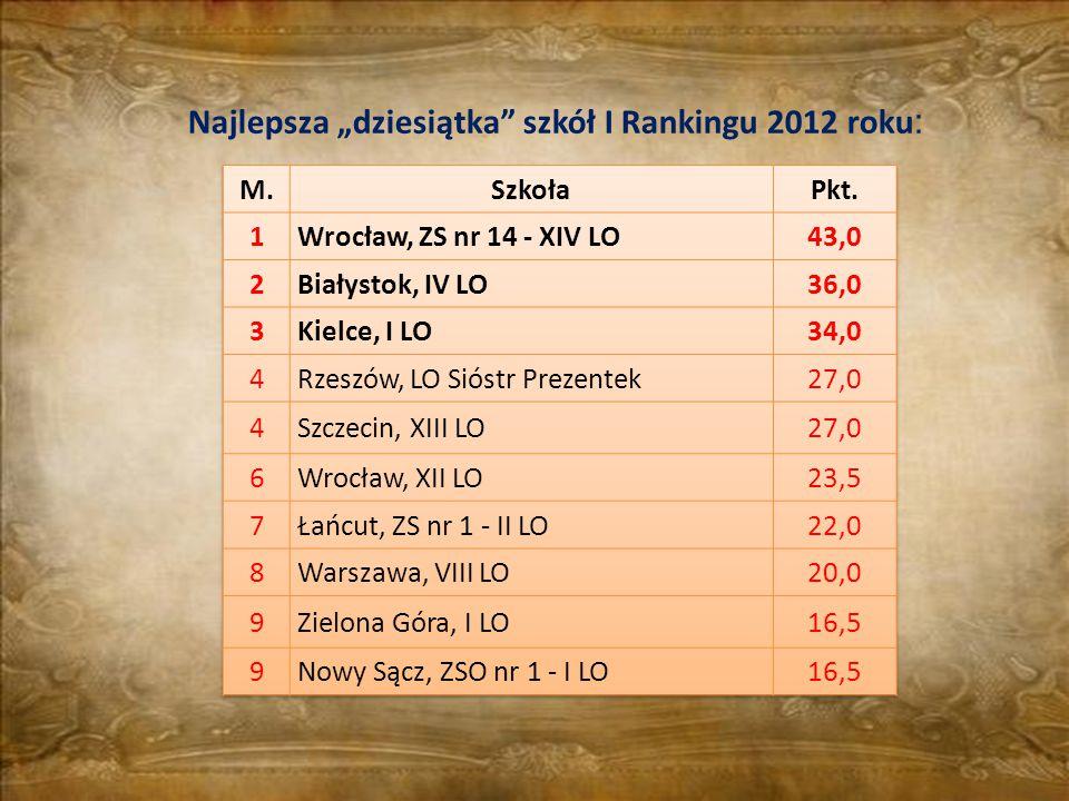"""Najlepsza """"dziesiątka szkół I Rankingu 2012 roku :"""