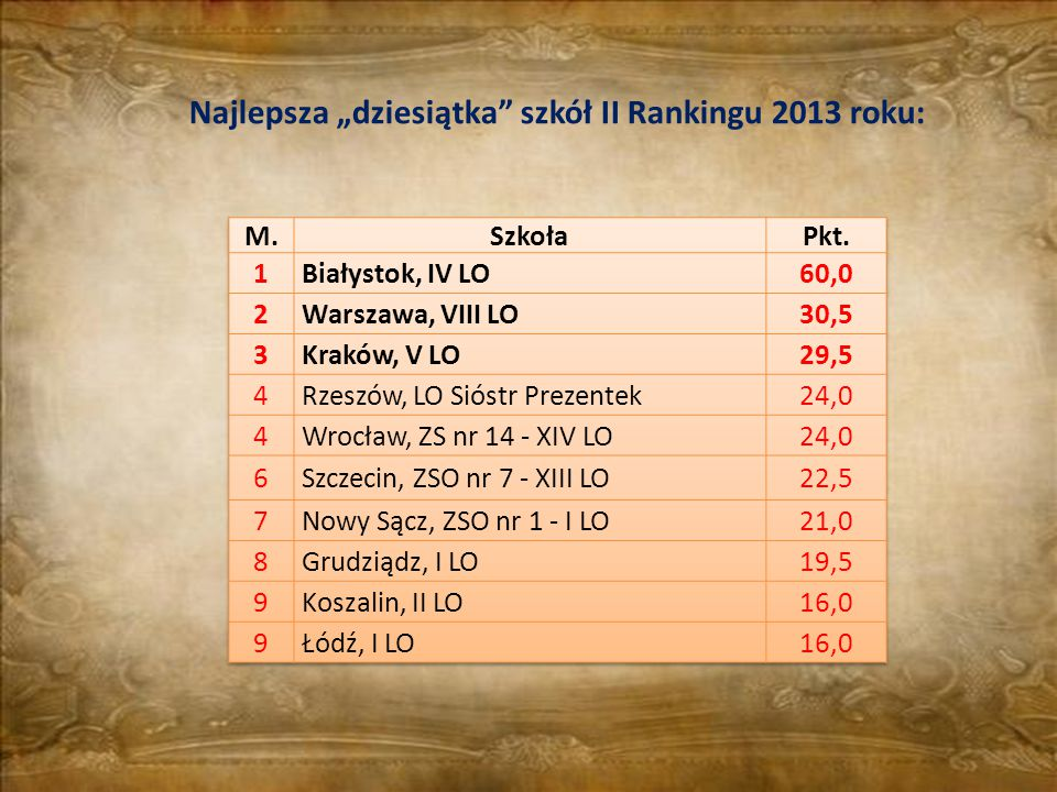"""Najlepsza """"dziesiątka"""" szkół II Rankingu 2013 roku:"""