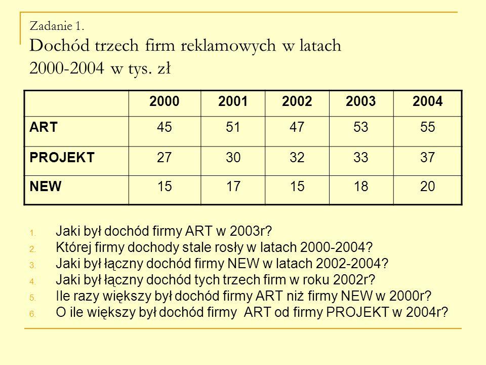 Zadanie 1. Dochód trzech firm reklamowych w latach 2000-2004 w tys.