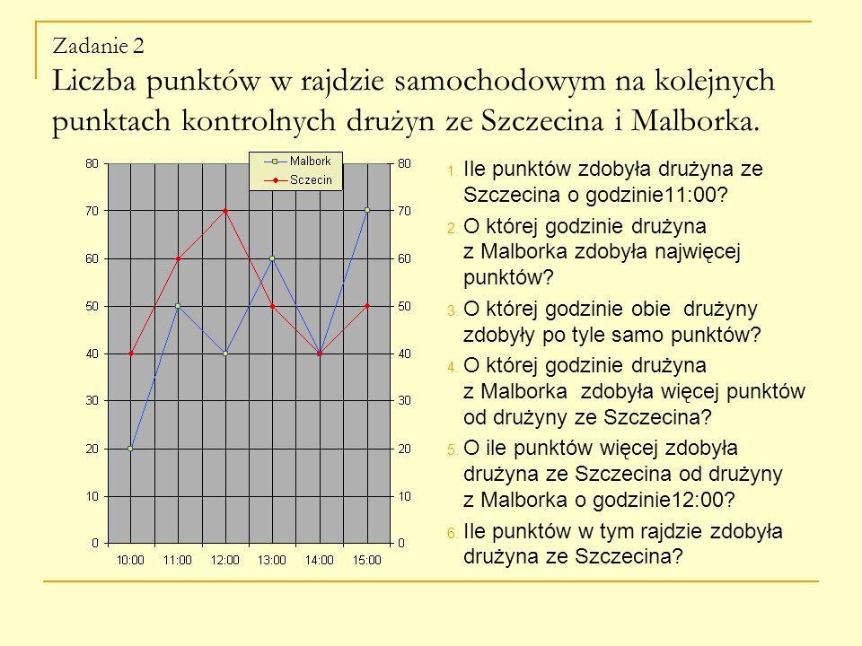 Zadanie 2 Liczba punktów w rajdzie samochodowym na kolejnych punktach kontrolnych drużyn ze Szczecina i Malborka.