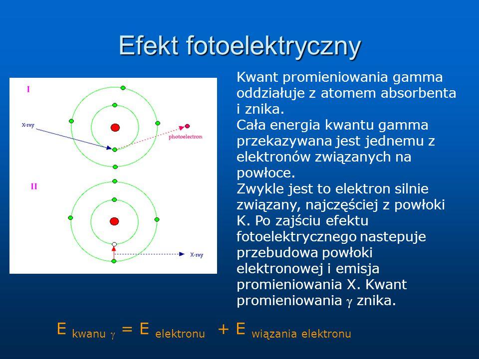 Efekt fotoelektryczny Kwant promieniowania gamma oddziałuje z atomem absorbenta i znika. Cała energia kwantu gamma przekazywana jest jednemu z elektro