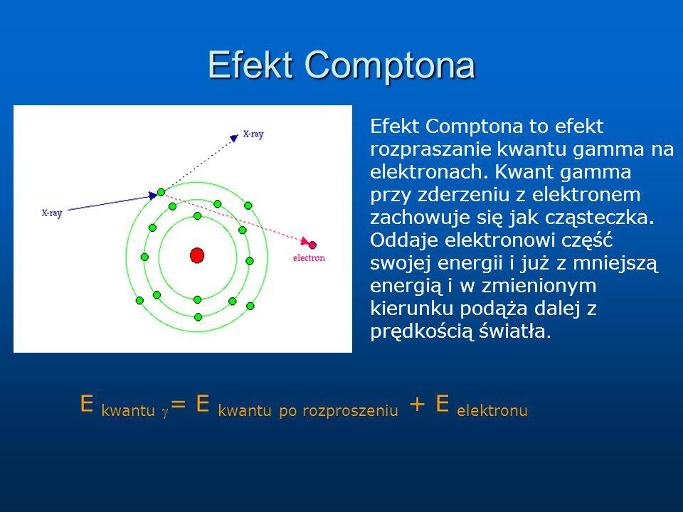 Efekt Comptona Efekt Comptona to efekt rozpraszanie kwantu gamma na elektronach. Kwant gamma przy zderzeniu z elektronem zachowuje się jak cząsteczka.
