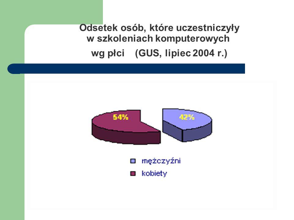 Odsetek osób, które uczestniczyły w szkoleniach komputerowych wg płci (GUS, lipiec 2004 r.)