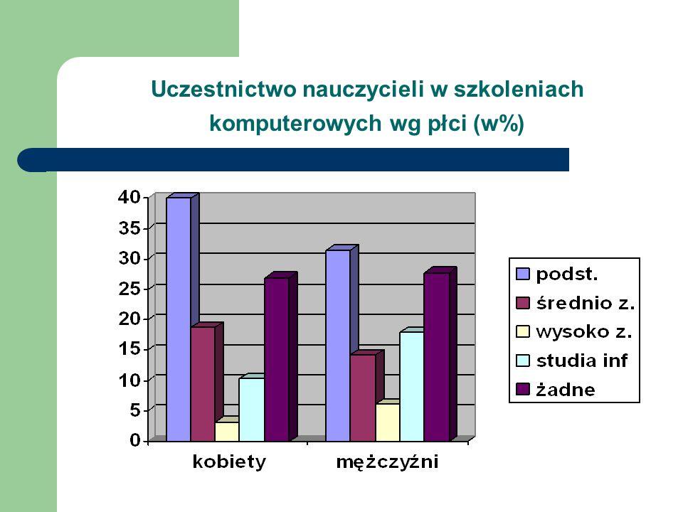 Uczestnictwo nauczycieli w szkoleniach komputerowych wg płci (w%)