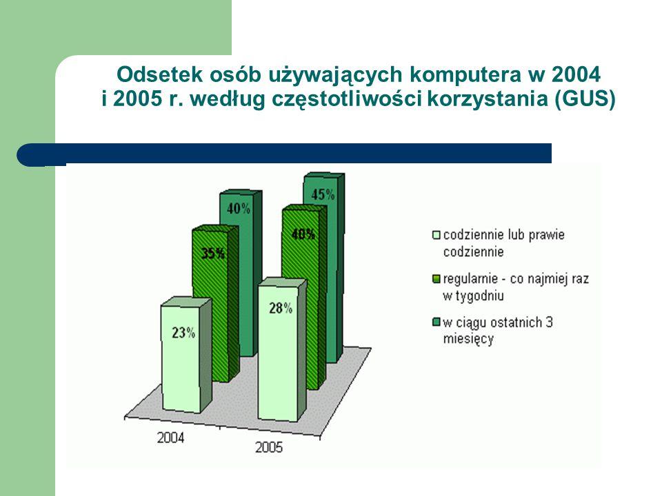 Odsetek osób używających komputera w 2004 i 2005 r. według częstotliwości korzystania (GUS)