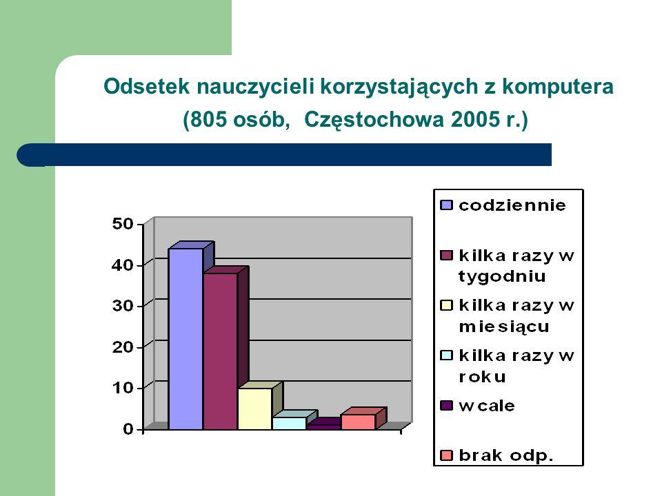 Odsetek nauczycieli korzystających z komputera (805 osób, Częstochowa 2005 r.)