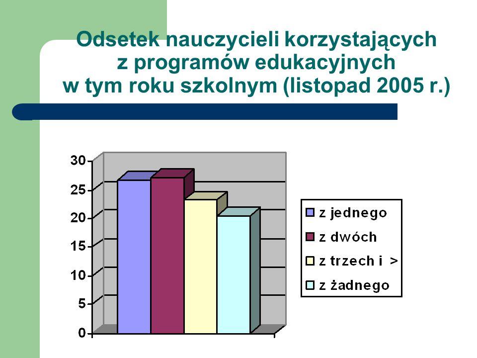 Odsetek nauczycieli korzystających z programów edukacyjnych w tym roku szkolnym (listopad 2005 r.)