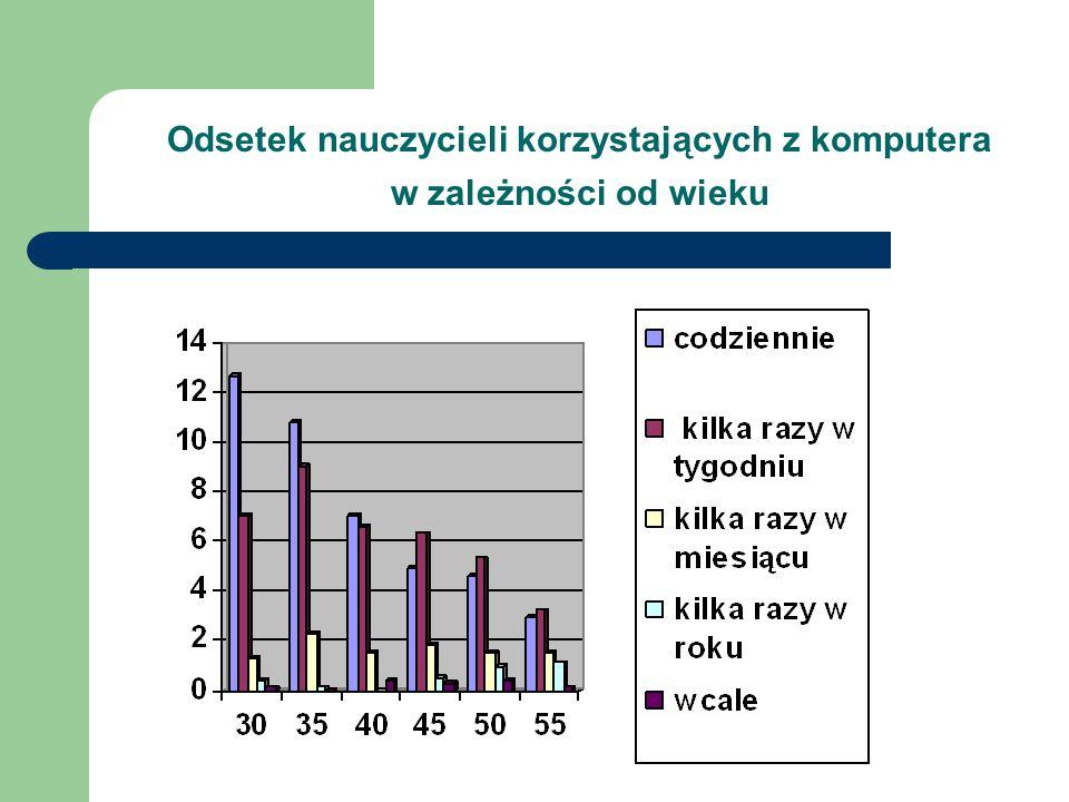 Odsetek nauczycieli korzystających z komputera w zależności od wieku