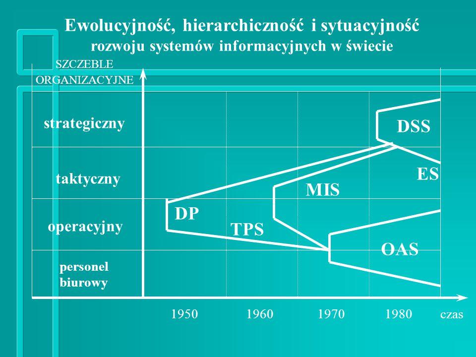 SZCZEBLE ORGANIZACYJNE strategiczny taktyczny operacyjny personel biurowy czas1950196019701980 DP TPS MIS OAS DSS ES Ewolucyjność, hierarchiczność i sytuacyjność rozwoju systemów informacyjnych w świecie