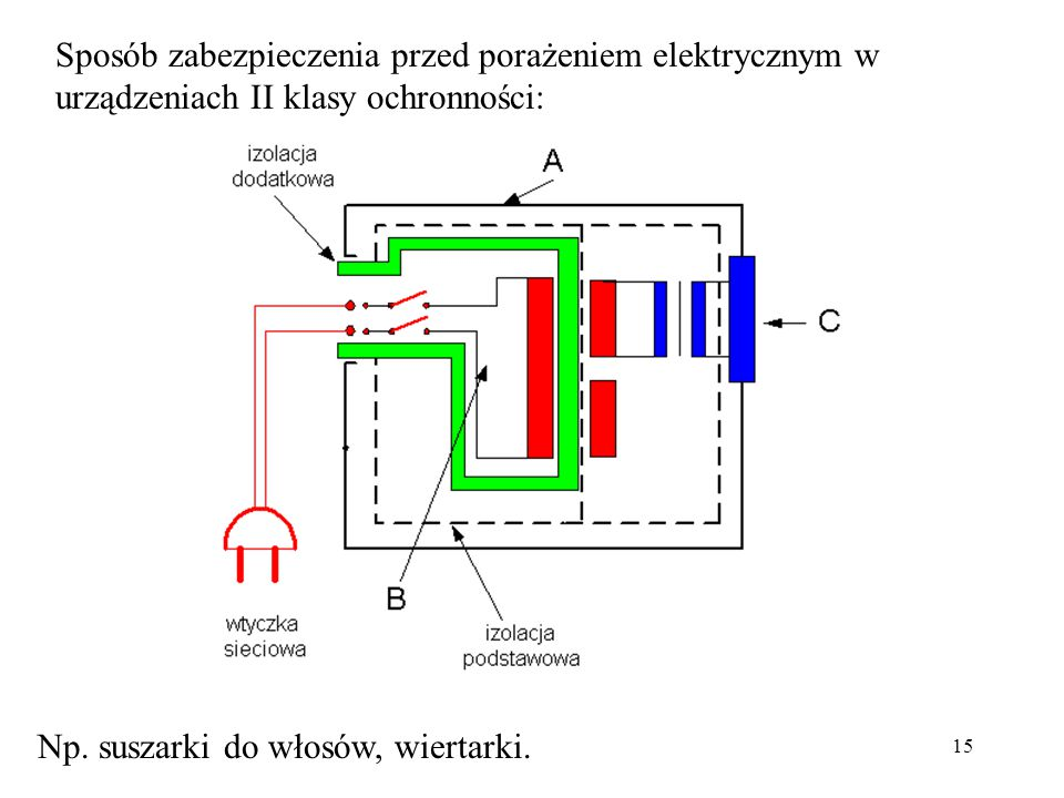 15 Sposób zabezpieczenia przed porażeniem elektrycznym w urządzeniach II klasy ochronności: Np. suszarki do włosów, wiertarki.