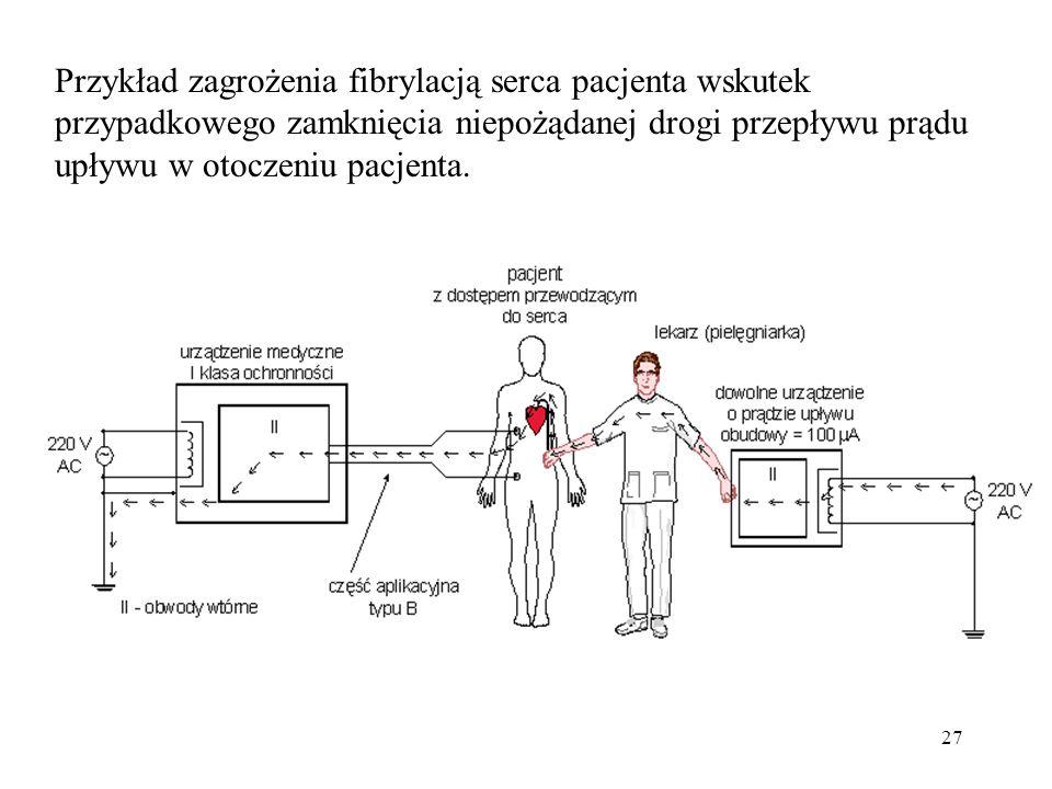 27 Przykład zagrożenia fibrylacją serca pacjenta wskutek przypadkowego zamknięcia niepożądanej drogi przepływu prądu upływu w otoczeniu pacjenta.