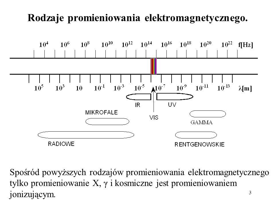 3 Rodzaje promieniowania elektromagnetycznego. Spośród powyższych rodzajów promieniowania elektromagnetycznego tylko promieniowanie X, γ i kosmiczne j