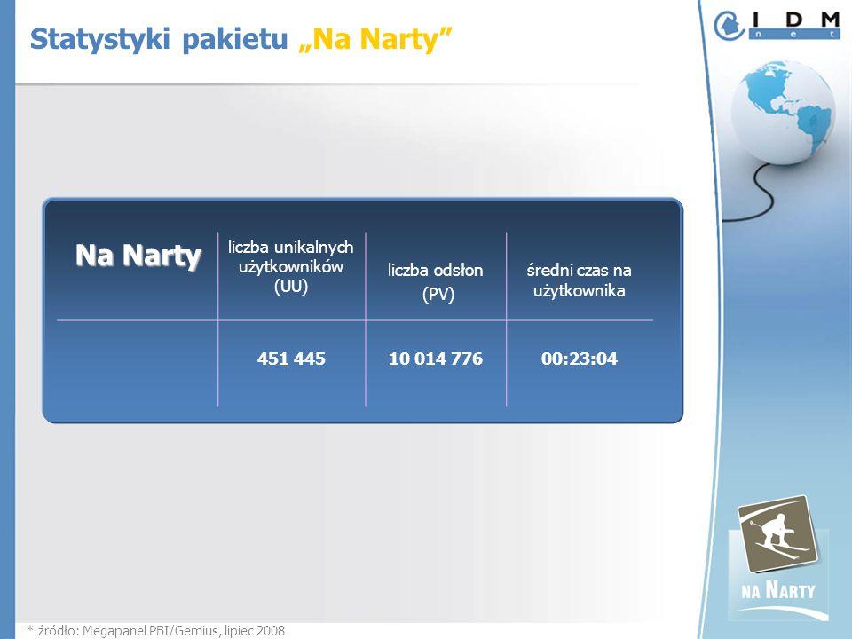 """Na Narty liczba unikalnych użytkowników (UU) liczba odsłon (PV) średni czas na użytkownika 451 445 10 014 77600:23:04 * źródło: Megapanel PBI/Gemius, lipiec 2008 Statystyki pakietu """"Na Narty"""