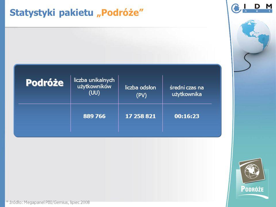 """Podróże liczba unikalnych użytkowników (UU) liczba odsłon (PV) średni czas na użytkownika 889 766 17 258 82100:16:23 * źródło: Megapanel PBI/Gemius, lipiec 2008 Statystyki pakietu """"Podróże"""