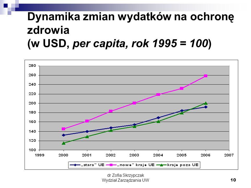 dr Zofia Skrzypczak Wydział Zarządzania UW10 Dynamika zmian wydatków na ochronę zdrowia (w USD, per capita, rok 1995 = 100)