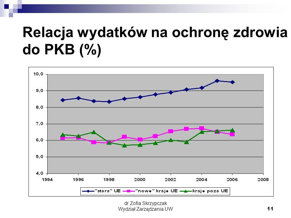 dr Zofia Skrzypczak Wydział Zarządzania UW11 Relacja wydatków na ochronę zdrowia do PKB (%)