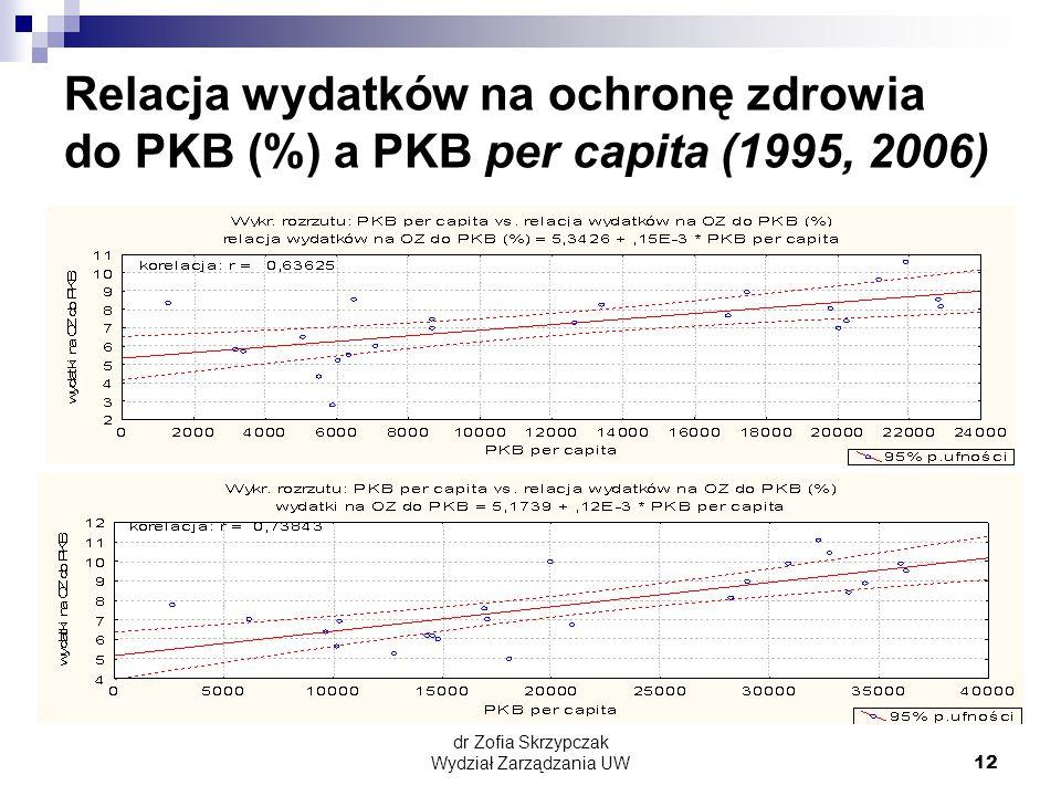 dr Zofia Skrzypczak Wydział Zarządzania UW12 Relacja wydatków na ochronę zdrowia do PKB (%) a PKB per capita (1995, 2006)