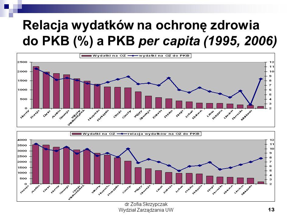 dr Zofia Skrzypczak Wydział Zarządzania UW13 Relacja wydatków na ochronę zdrowia do PKB (%) a PKB per capita (1995, 2006)
