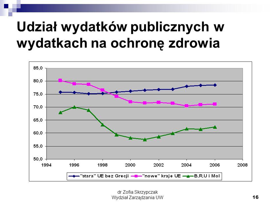 dr Zofia Skrzypczak Wydział Zarządzania UW16 Udział wydatków publicznych w wydatkach na ochronę zdrowia