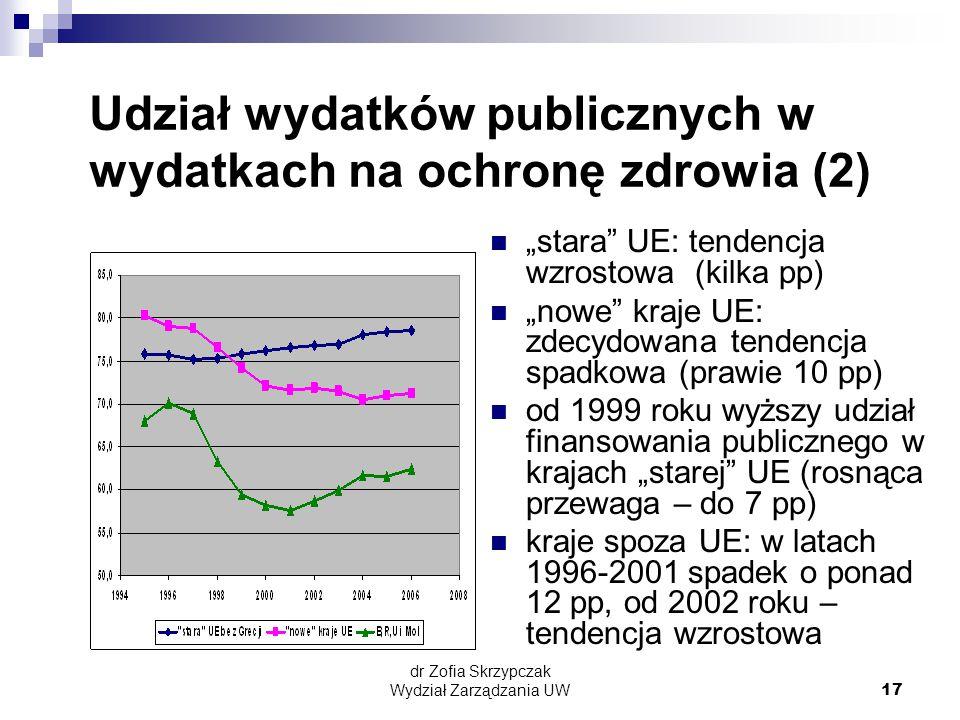 """dr Zofia Skrzypczak Wydział Zarządzania UW17 Udział wydatków publicznych w wydatkach na ochronę zdrowia (2) """"stara UE: tendencja wzrostowa (kilka pp) """"nowe kraje UE: zdecydowana tendencja spadkowa (prawie 10 pp) od 1999 roku wyższy udział finansowania publicznego w krajach """"starej UE (rosnąca przewaga – do 7 pp) kraje spoza UE: w latach 1996-2001 spadek o ponad 12 pp, od 2002 roku – tendencja wzrostowa"""